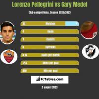 Lorenzo Pellegrini vs Gary Medel h2h player stats