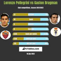 Lorenzo Pellegrini vs Gaston Brugman h2h player stats