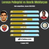 Lorenzo Pellegrini vs Henrich Mchitarjan h2h player stats