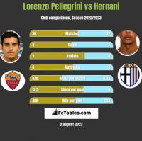 Lorenzo Pellegrini vs Hernani h2h player stats
