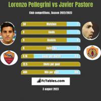 Lorenzo Pellegrini vs Javier Pastore h2h player stats