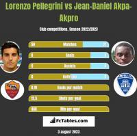Lorenzo Pellegrini vs Jean-Daniel Akpa-Akpro h2h player stats