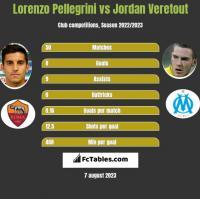Lorenzo Pellegrini vs Jordan Veretout h2h player stats