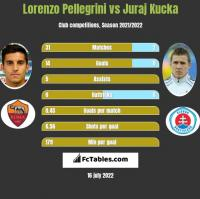 Lorenzo Pellegrini vs Juraj Kucka h2h player stats