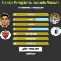 Lorenzo Pellegrini vs Leonardo Morosini h2h player stats