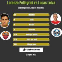 Lorenzo Pellegrini vs Lucas Leiva h2h player stats