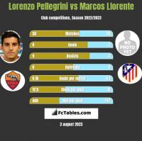 Lorenzo Pellegrini vs Marcos Llorente h2h player stats