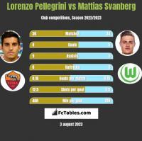 Lorenzo Pellegrini vs Mattias Svanberg h2h player stats