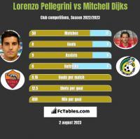 Lorenzo Pellegrini vs Mitchell Dijks h2h player stats