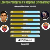 Lorenzo Pellegrini vs Stephan El Shaarawy h2h player stats