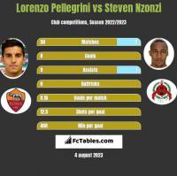 Lorenzo Pellegrini vs Steven Nzonzi h2h player stats