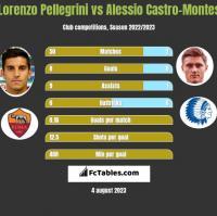 Lorenzo Pellegrini vs Alessio Castro-Montes h2h player stats