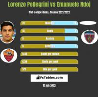 Lorenzo Pellegrini vs Emanuele Ndoj h2h player stats