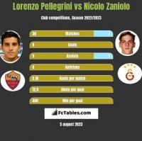 Lorenzo Pellegrini vs Nicolo Zaniolo h2h player stats