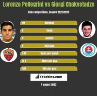 Lorenzo Pellegrini vs Giorgi Chakvetadze h2h player stats