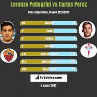 Lorenzo Pellegrini vs Carles Perez h2h player stats