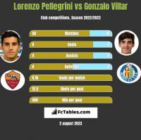 Lorenzo Pellegrini vs Gonzalo Villar h2h player stats