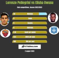 Lorenzo Pellegrini vs Elisha Owusu h2h player stats