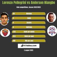Lorenzo Pellegrini vs Anderson Niangbo h2h player stats