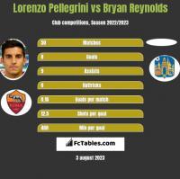Lorenzo Pellegrini vs Bryan Reynolds h2h player stats