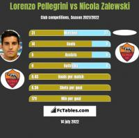 Lorenzo Pellegrini vs Nicola Zalewski h2h player stats