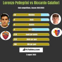 Lorenzo Pellegrini vs Riccardo Calafiori h2h player stats
