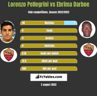Lorenzo Pellegrini vs Ebrima Darboe h2h player stats