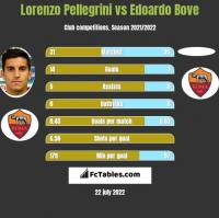 Lorenzo Pellegrini vs Edoardo Bove h2h player stats