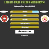 Lorenzo Pique vs Enes Mahmutović h2h player stats