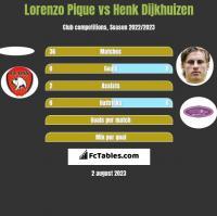 Lorenzo Pique vs Henk Dijkhuizen h2h player stats