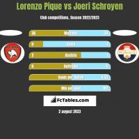 Lorenzo Pique vs Joeri Schroyen h2h player stats