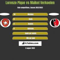 Lorenzo Pique vs Maikel Verkoelen h2h player stats
