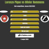 Lorenzo Pique vs Olivier Rommens h2h player stats