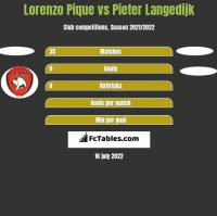 Lorenzo Pique vs Pieter Langedijk h2h player stats