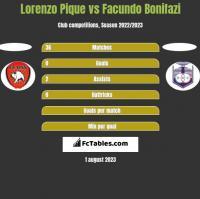 Lorenzo Pique vs Facundo Bonifazi h2h player stats