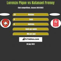Lorenzo Pique vs Natanael Frenoy h2h player stats