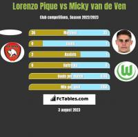 Lorenzo Pique vs Micky van de Ven h2h player stats