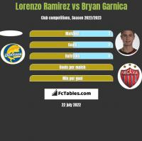 Lorenzo Ramirez vs Bryan Garnica h2h player stats