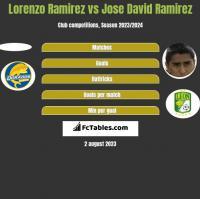 Lorenzo Ramirez vs Jose David Ramirez h2h player stats