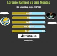 Lorenzo Ramirez vs Luis Montes h2h player stats
