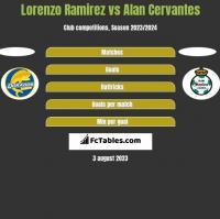 Lorenzo Ramirez vs Alan Cervantes h2h player stats