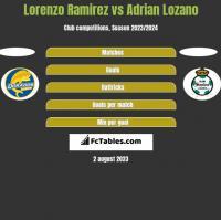 Lorenzo Ramirez vs Adrian Lozano h2h player stats