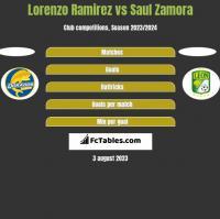 Lorenzo Ramirez vs Saul Zamora h2h player stats