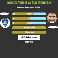 Lorenzo Tonelli vs Alan Empereur h2h player stats