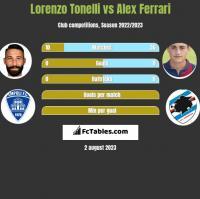 Lorenzo Tonelli vs Alex Ferrari h2h player stats