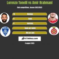 Lorenzo Tonelli vs Amir Rrahmani h2h player stats