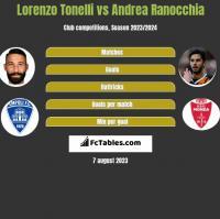 Lorenzo Tonelli vs Andrea Ranocchia h2h player stats