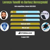 Lorenzo Tonelli vs Bartosz Bereszynski h2h player stats