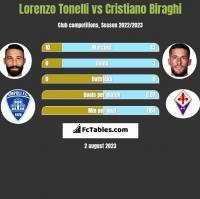 Lorenzo Tonelli vs Cristiano Biraghi h2h player stats