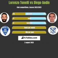 Lorenzo Tonelli vs Diego Godin h2h player stats